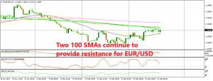 EUR/USD is stuck in a range between MAs now