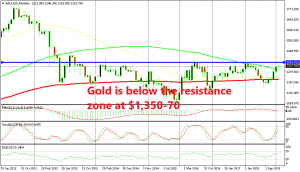 Gold is facing a long term resistance level Gold is facing a long term resistance level