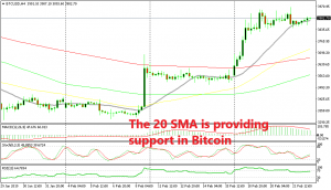 Until the 20 SMA is broken, Bitcoin remains bullish