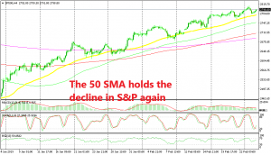 The 50 SMA is keeping the uptrend in place for S&P