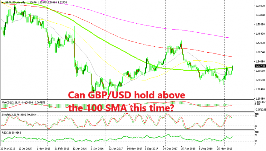 GBP/USD has turned quite bullish recently