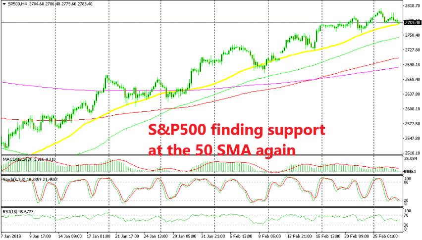 The 50 SMA has been holding the uptrend in place