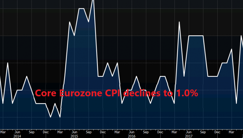 Core inflation ticks lower in the Eurozone