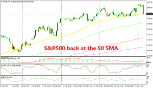 S&P has made a bearish reversal very quickly