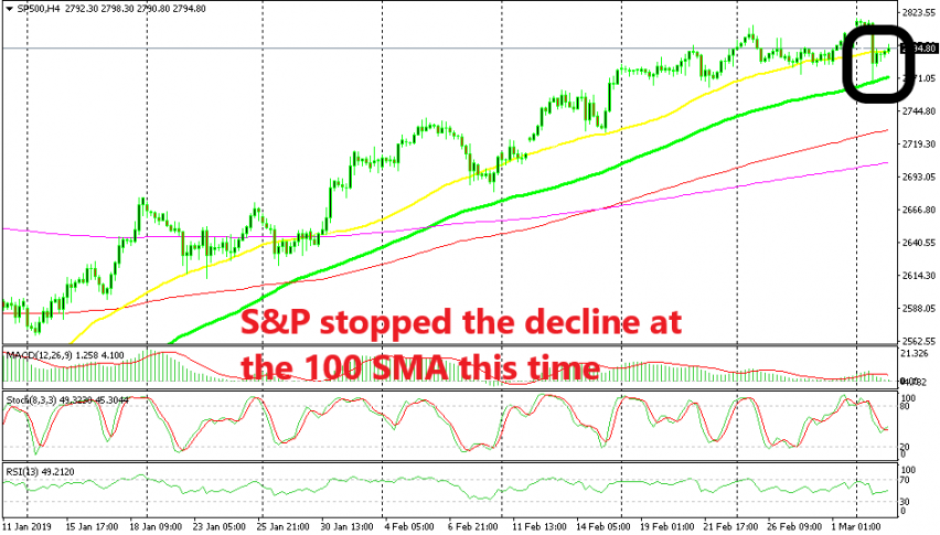 S&P is trying to turn bullish again