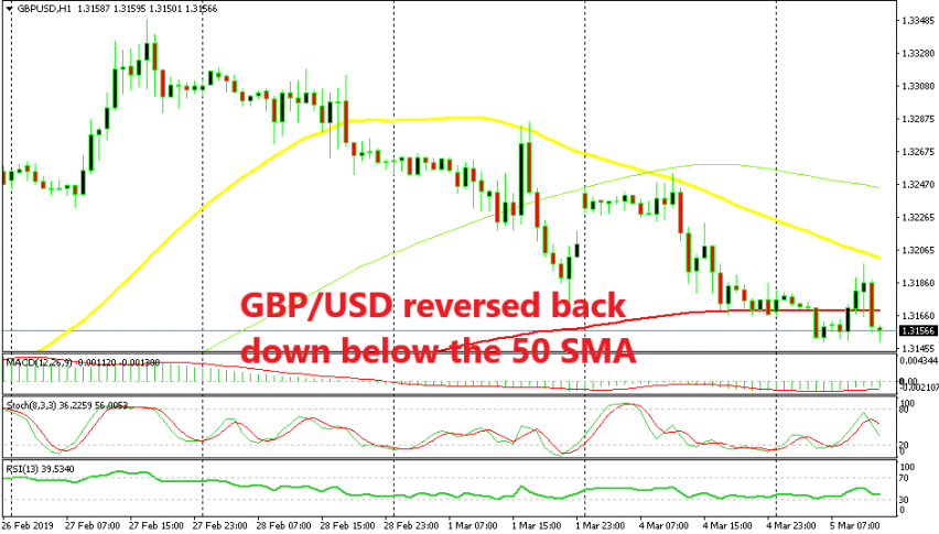 The bounce didn't last long for GBP/USD