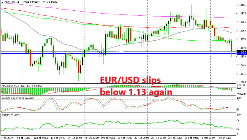 Let's see if EUR/USD finally makes a clear break of 1.13
