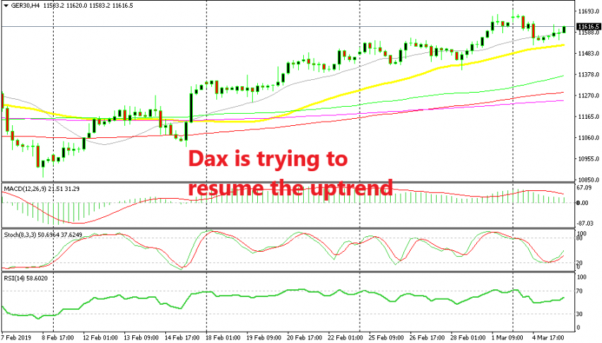 The 50 SMA provided support for Dax30 without touching it