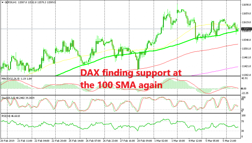 Dax30 is still fighting to keep the uptrend in place