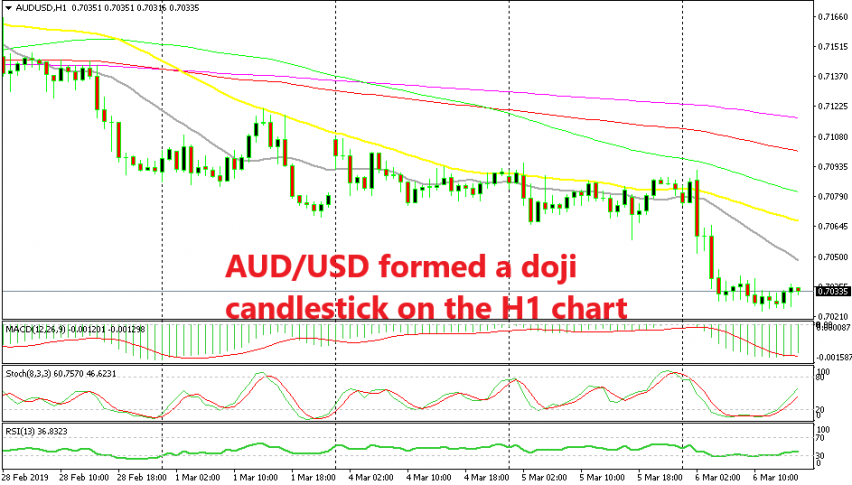 AUD/USD has almost completed the retrace higher