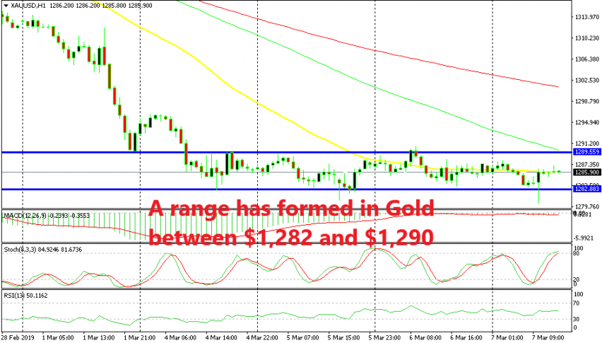 Gold is right at the middle of the range now