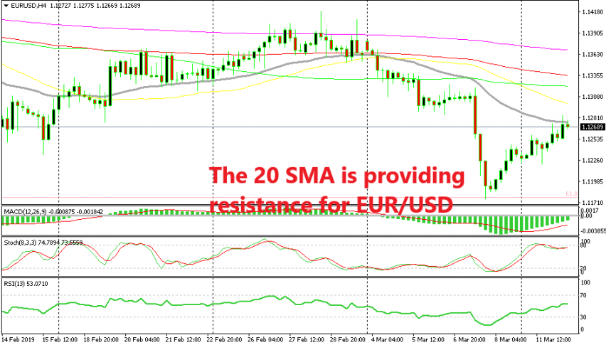 EUR/USD is already turning bearish at the 20 SMA