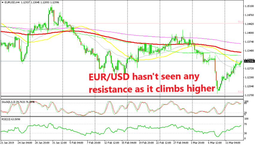 EUR/USD has turned bullish after the big bearish break last week