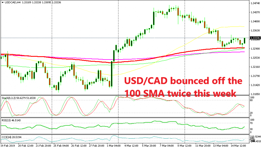 USD/CAD turning bullish now after failing to break the 100 SMA