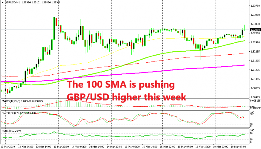 GBP/USD bounced 50 pips higher fro the 100 SMA