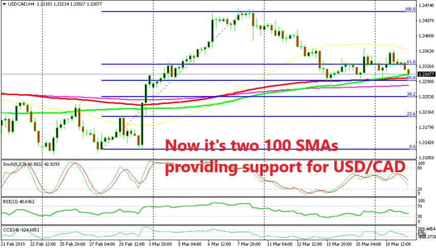Moving averages and the 50% FIbo level are holding USD/CAD on the H4 chart