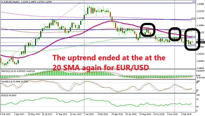 EUR/USD formed a bearish pattern on the weekly chart last week
