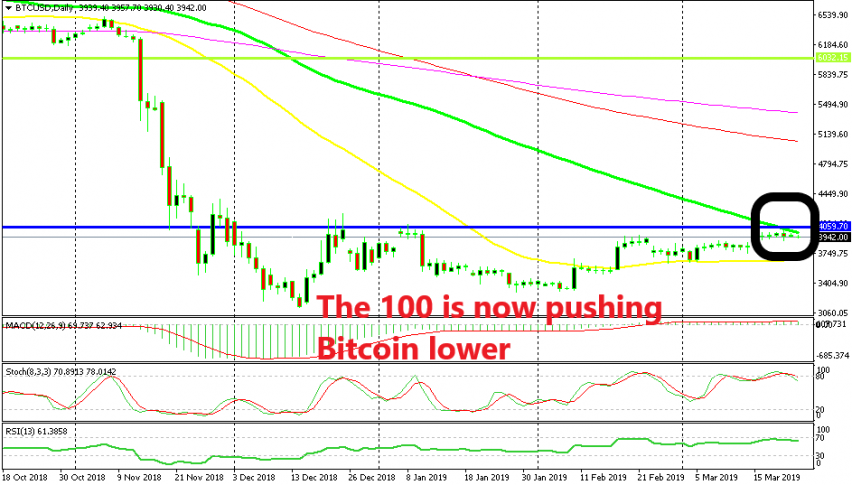 The resistance and the 100 SMA are working together in Bitcoin