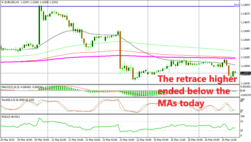 EUR/USD is already turning bearish after failing at the MAs