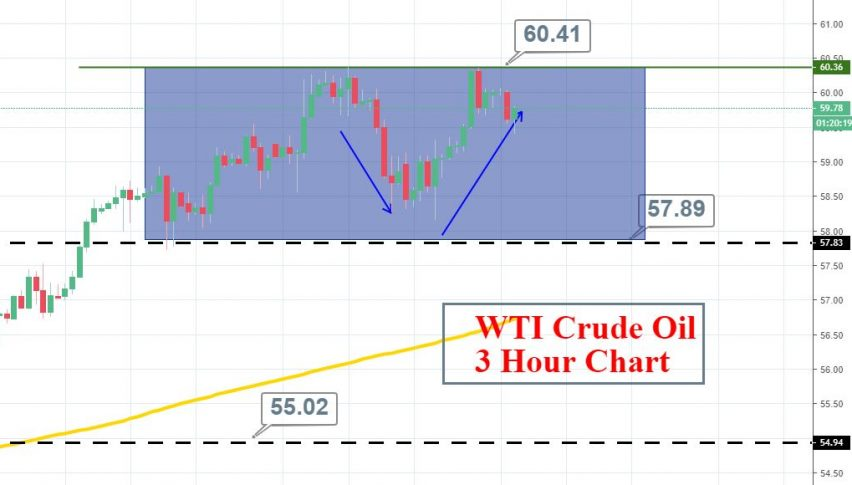 Two Things to Know About Crude Oil Today - Forex News by FX Leaders