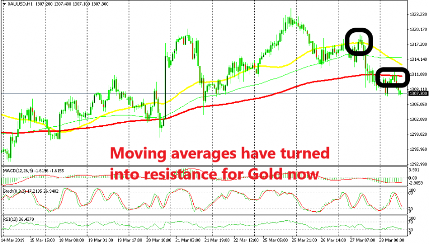 The bullish trend seems to be over for Gold