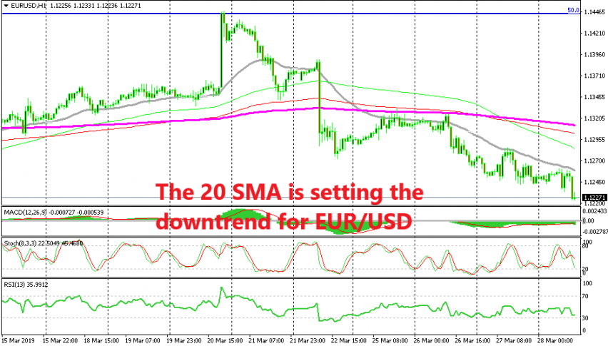 Sellers remain in control in EUR/USD