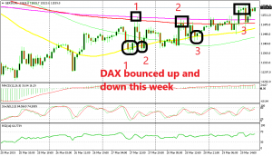 There were several trading opportunities in DAX this week