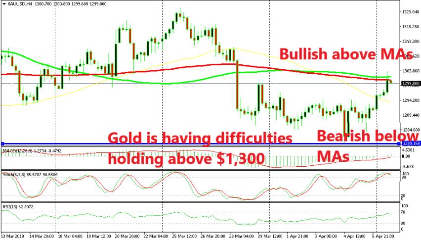 The MAs are holding on as resistance, for now
