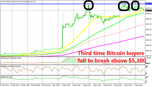 Now Bitcoin faces the 50 SMA after reversing at resistance