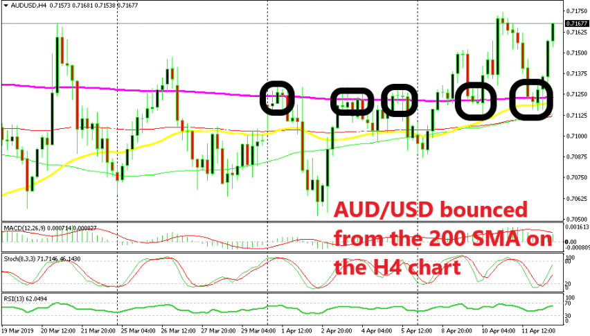 200 SMA has turned from resistance into support for AUD/USD