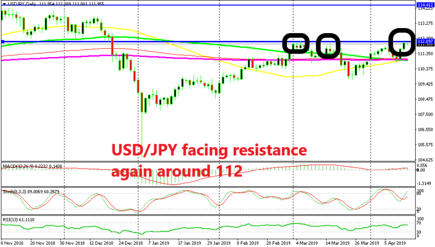 The resistance at 112 keeps holding