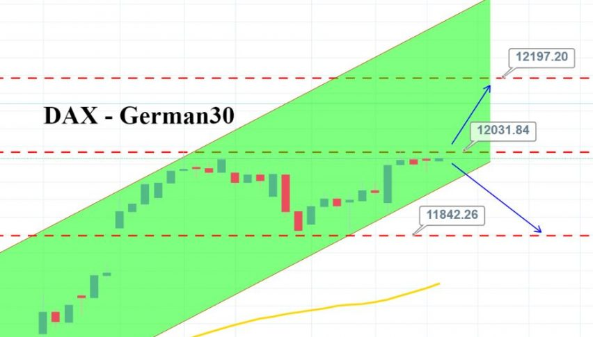 Quick Technical Analysis for German30 Index (DAX) - Forex