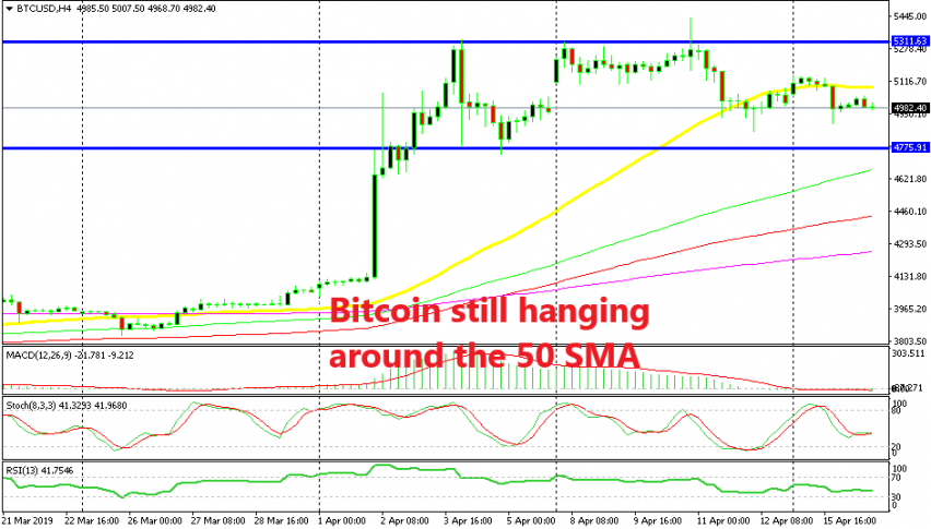The range continues for Bitcoin