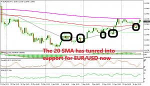 EUR/USD still stuck inside the range