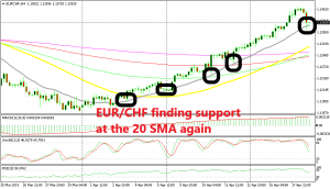 The 20 SMA continues to keep the uptrend intact