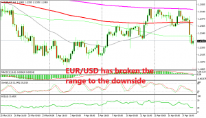 EUR/USD finally made a move today