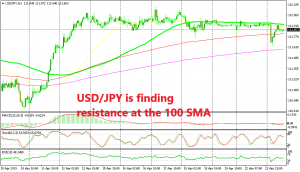 USD/JPY dropped 30 pips lower after China opposed US Sanctions on Iran