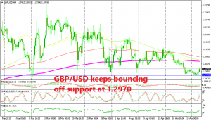 The support still holds for GBP/USD