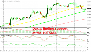 The support seems complete for Dax