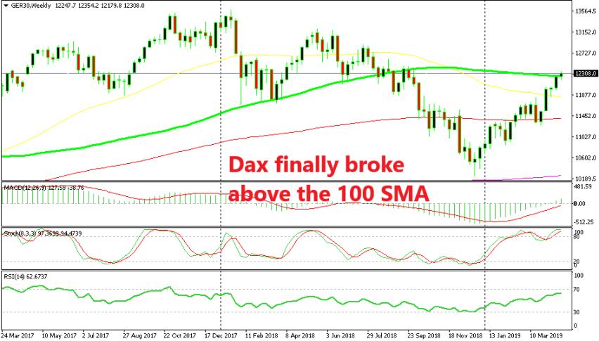 Stock markets are totally bullish now