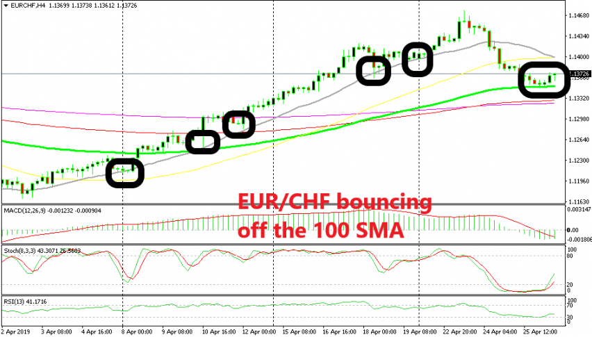The 100 SMA has taken the job as the new support indicator now