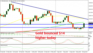 Gold is heading towards the ascending trend line