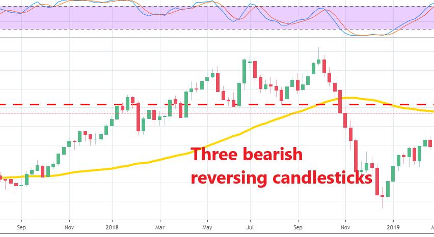 WTI crude Oil has formed a bearish reversing pattern