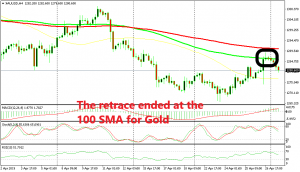 Now Gold is reversing back down