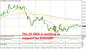 The trend has shifted on the daily chart