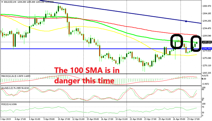 The buyers seem more determined to break the 100 SMA this time