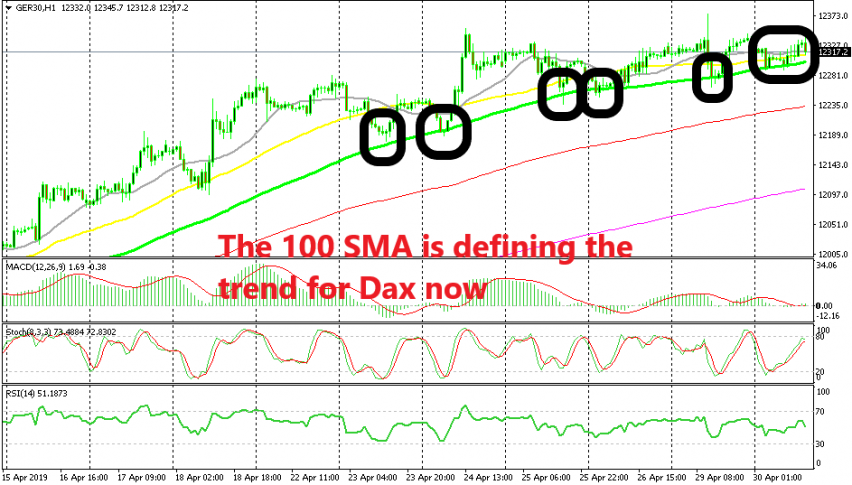 The uptrend is in danger now after having slowed considerably