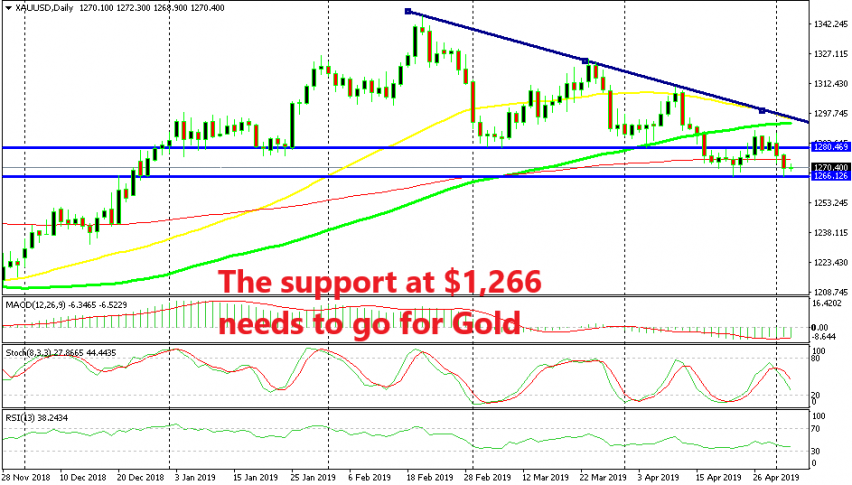 Gold should break the support for the downtrend to resume in full