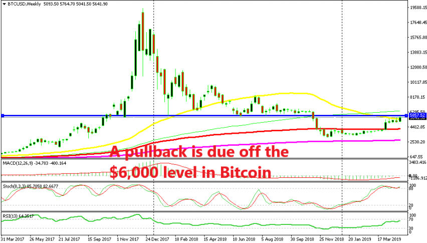 The weekly chart setup points to a pullback lower