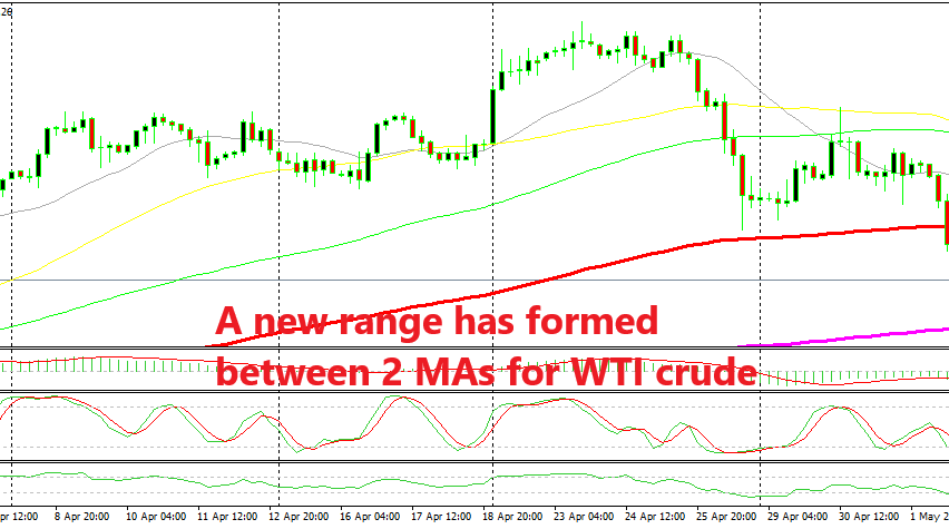 WTI crude bouncing off the 200 SMA